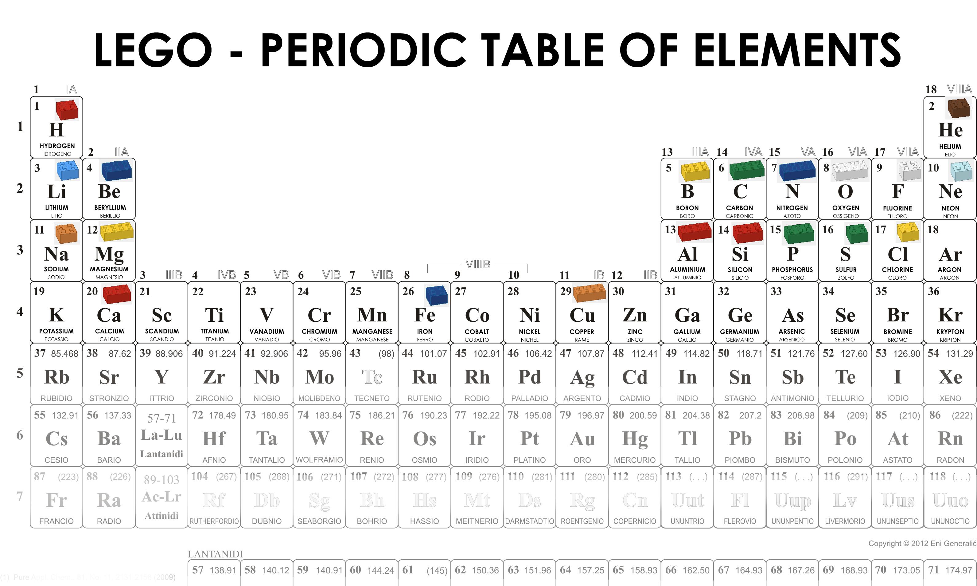 Giuseppestablum Seconda Scienze Magical Chemistry